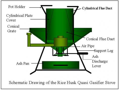Super Turbo Rice Husk Stove 5 5 Kw For Small Cottage
