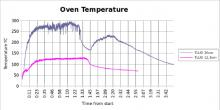 Oven Temp Profile